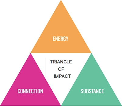 Triangle of impact